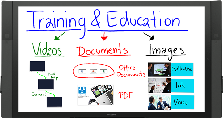CollaBoard for Training and Education