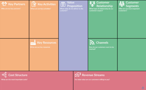 CollaBoard for Workshops - Business Model Canvas