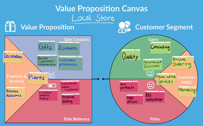 CollaBoard for Workshops - Value Proposition Canvas