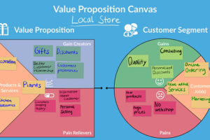 ValueProposition Canvas